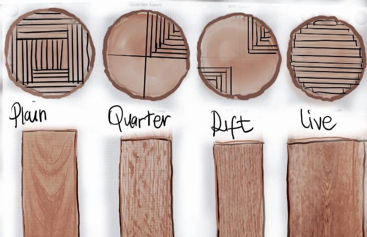 the-four-types-of-wood-cuts