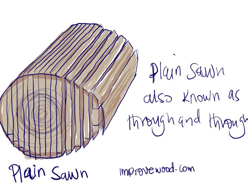 plain sawn through and through